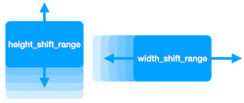 height_shift_range and width_shift_range
